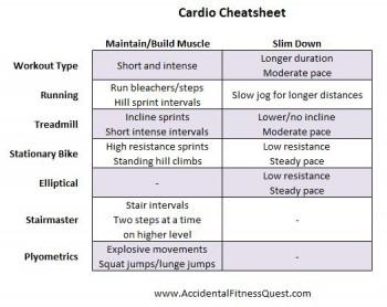 Cardio Cheatsheet